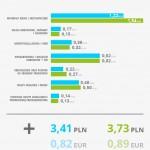 Jak wynagrodzenie kierowcy wpływa na koszt jednego wozokilometra, czyli prognoza na listopad 2015