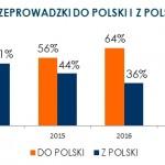 Rynek dalekodystansowych przeprowadzek: ile płacą Polacy, skąd potrzebują transportu i co przewożą?