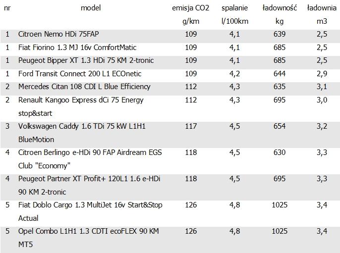 ekologiczne_samochody_dostawcze_01